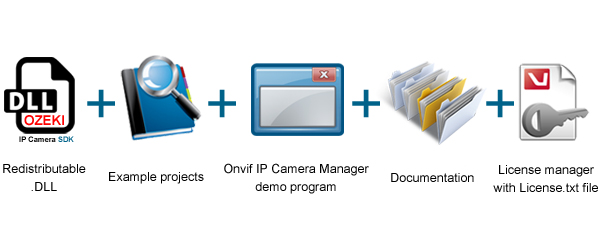 Ozeki Camera SDK contents; example projects, demo Onvif IP Camera Manager, documentation